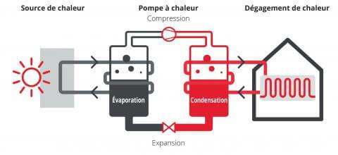 Principe de fonctionnement d'une installation de chauffage hybride mazout/pompe à chaleur