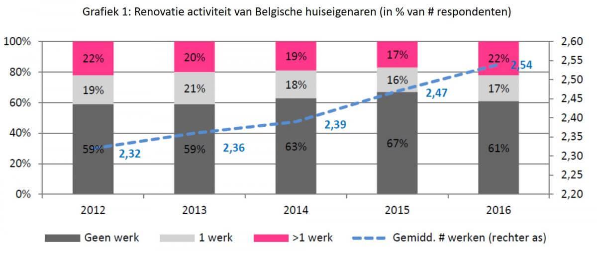 renovatie activiteit Belgen
