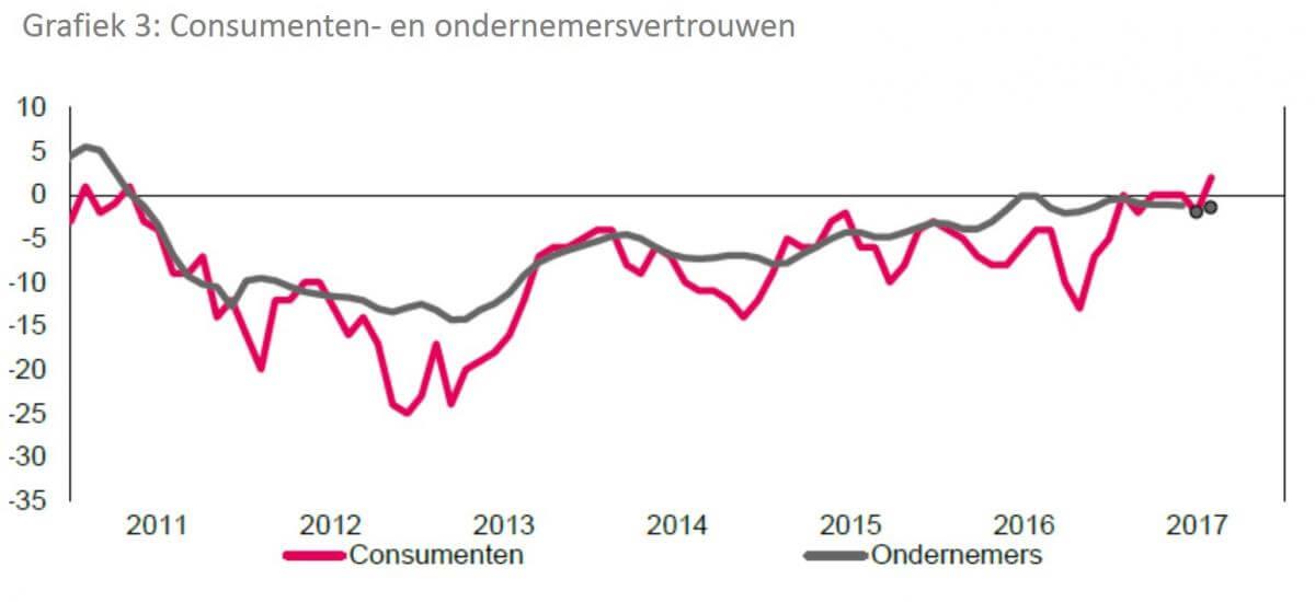 consumenten- en ondernemersvertrouwen