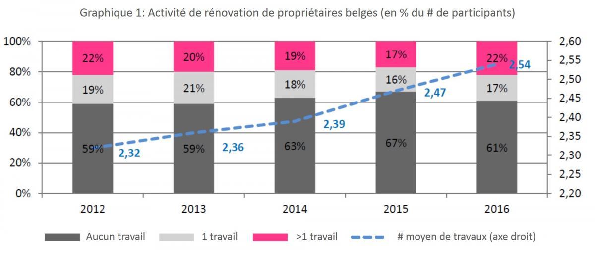 Graphique activité de rénovation de Belges
