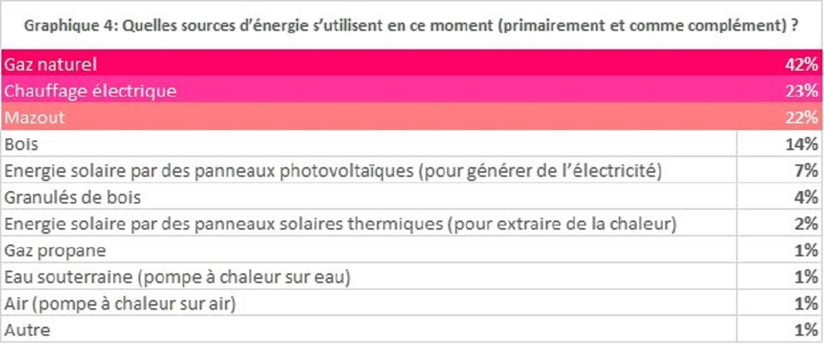 graphique sources d'énergie