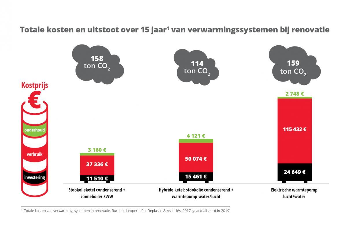 Totale kosten en uitstoot over 15 jaar van de verwarmingssystemen bij renovatie