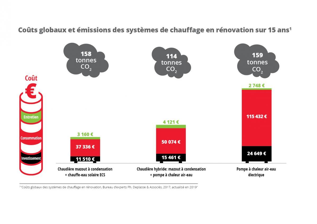 Coûts globaux et émissions des systèmes de chauffage en rénovation sur 15 ans