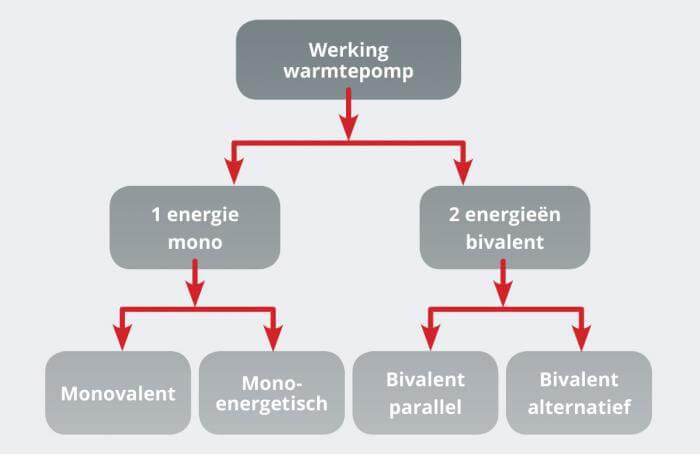 Hoe kan een warmtepompinstallatie werken?